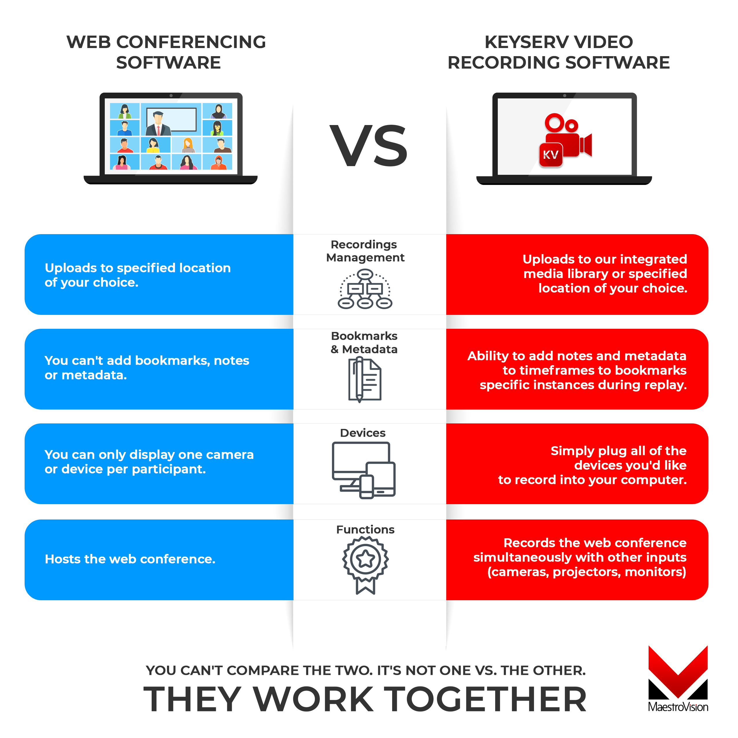 web conferencing software versus keyserv video recording app