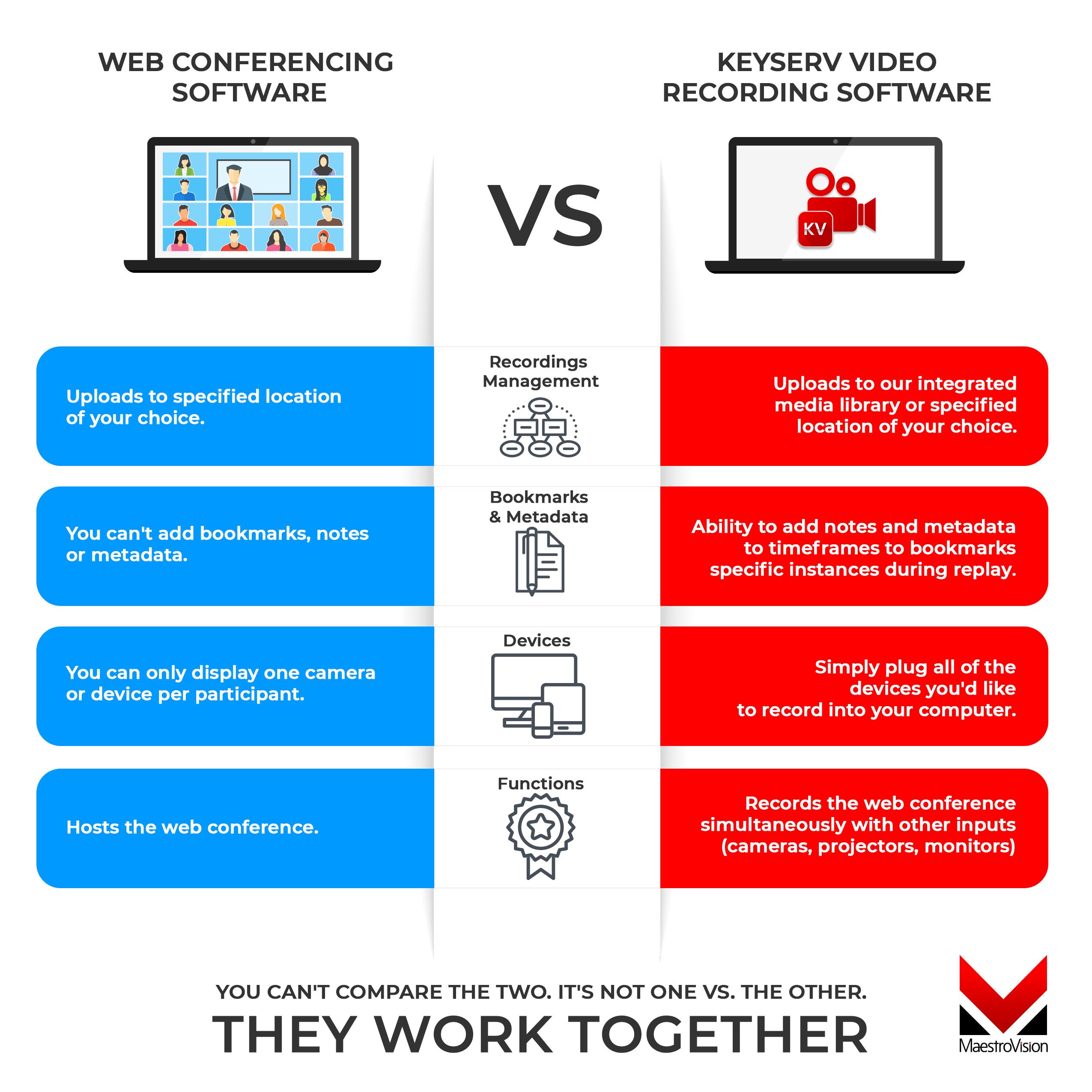 web conferencing software versus keyserv video recording app