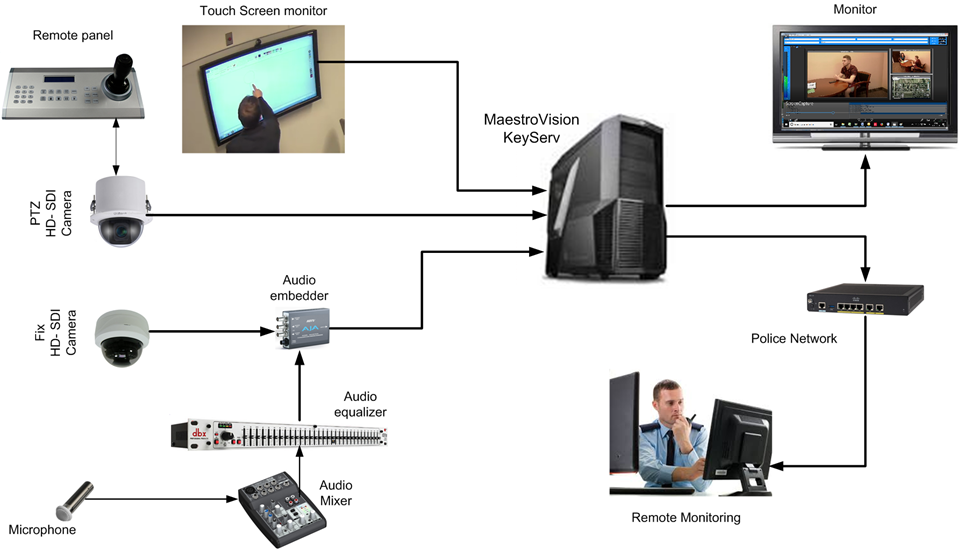 SDI Configuration